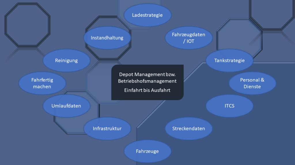 Betriebsmanagement Prozesse